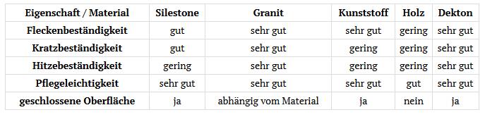 Vergleich Dekton Granit Silestone